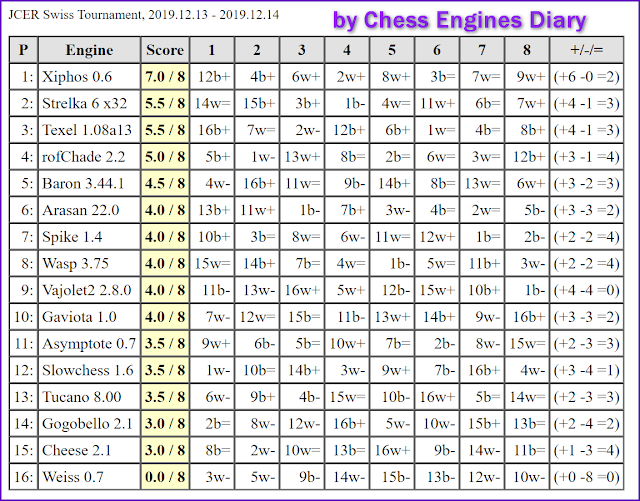 JCER (Jurek Chess Engines Rating) tournaments - Page 21 2019.12.13.SwissTournament.html