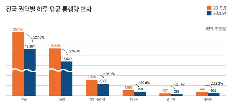 ▲ 전국 권역별 하루 평균 통행량 변화