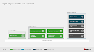 integrating process and SaaS applications