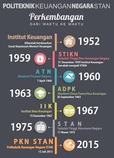 Sejarah PKN STAN