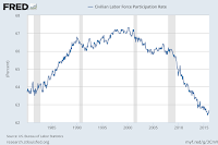 FRED - Civilian Labor Force Participation Rate