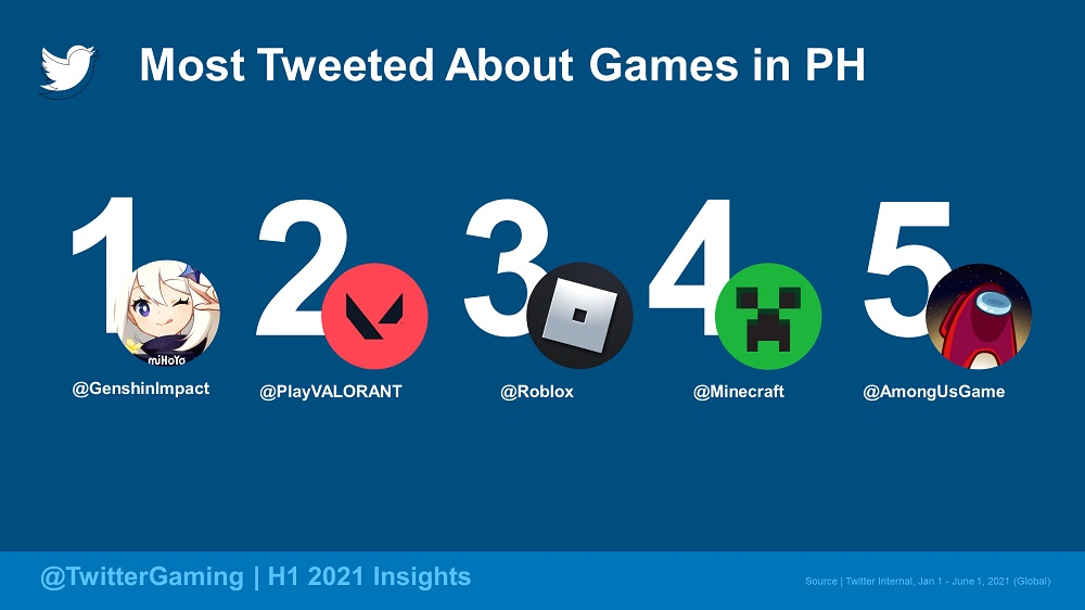 Most Tweeted About - Games (PH)