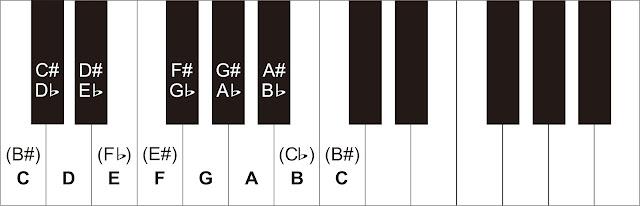 Nada-nada pada Piano