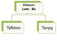 Contoh-Contoh-Hukum-Tajwid-Bacaan-Ra-Lam-Tafkhim-dan-Tarqiq-Lengkap
