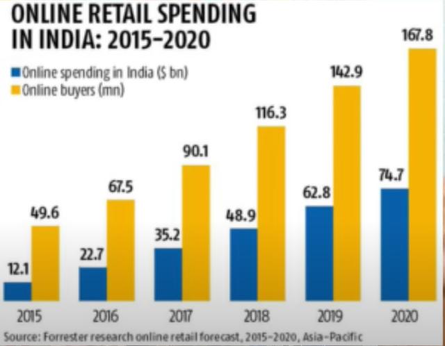 Online Retail Spending In India: 2015-2020