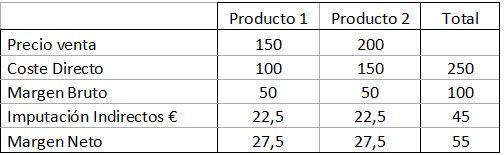 Tabla de rentabilidad de productos