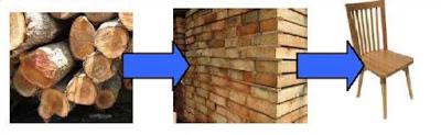 Gelondongan-gelondongan kayu merupakan bahan baku pembuatan berbagai perabot rumah tangga seperti kursi, meja, pintu, jendela