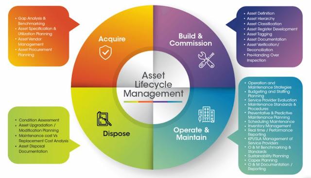 streamline asset management software process