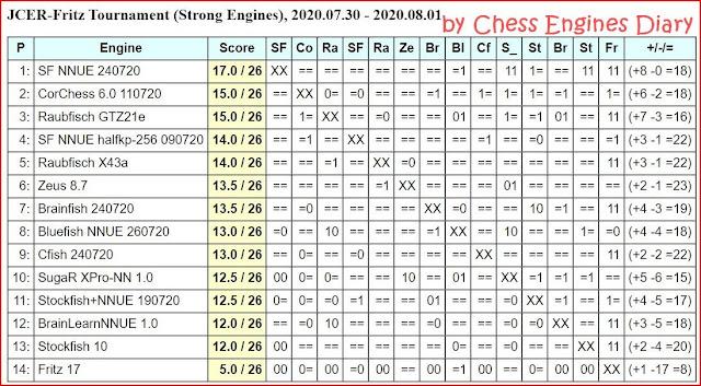 JCER Tournament 2020 - Page 10 20200730.FritzTournament
