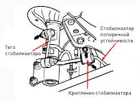 stabilizator-poperechnoi-ustoichivosti-avtomobilya-shema