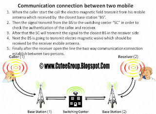 Communication connection between two mobile Important Info GSM awareness