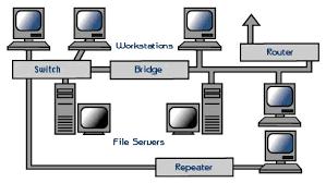 posisi perangkat jaringan