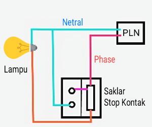 cara memasang saklar lampu dan stop kontak