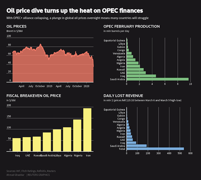 OPEC countries lose $500 million a day in oil price crash - Reuters