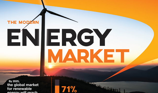 Looking at the Modern Energy Market
