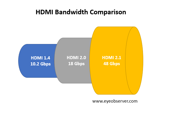 HDMI Bandwidth Comparison