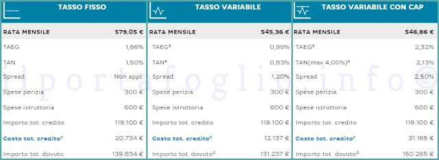 mutuo hello bank preventivo
