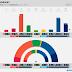 NORWAY · Ipsos poll: R 3.6% (2), SV 6.1% (12), Ap 31.2% (60), Sp 11.7% (22), MDG 2.5% (1), KrF 3.3% (2), V 3.6% (2), H 23.1% (44), FrP 12.8% (24)