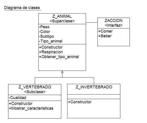 Diagrama De Objetos Uml Pdf