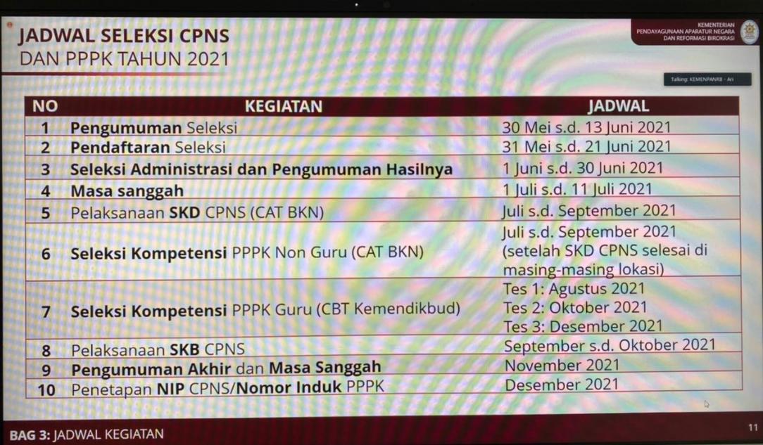 gambar jadwal seleksi cpns dan pppk 2021