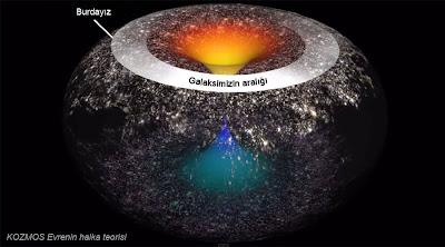 Kozmos, evren, halka teorisi