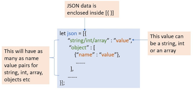 Syntax of defining JSON variables in JavaScript