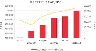 2019年12月までの運用実績(カナダドル円)