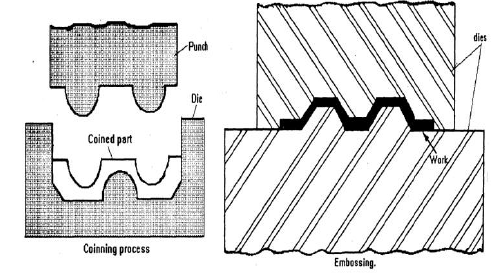 Embossing and Coining Process