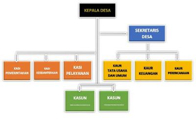 Struktur Organisasi Pemerintahan Desa
