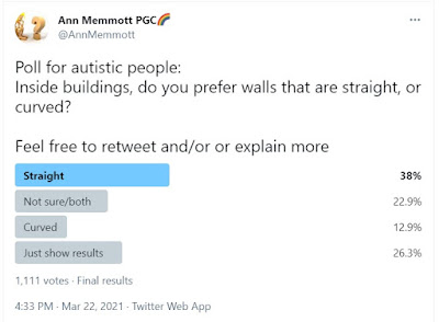 Image shows a Twitter poll which asks whether autistic people preferred straight or curved walls, inside buildings.  A clear majority preferred straight walls. Over 1000 people chose an option.