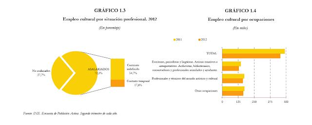 catalogue noel 2018 cultura La cultura en España: estadísticas, cifras y porcentajes | Latitudes catalogue noel 2018 cultura