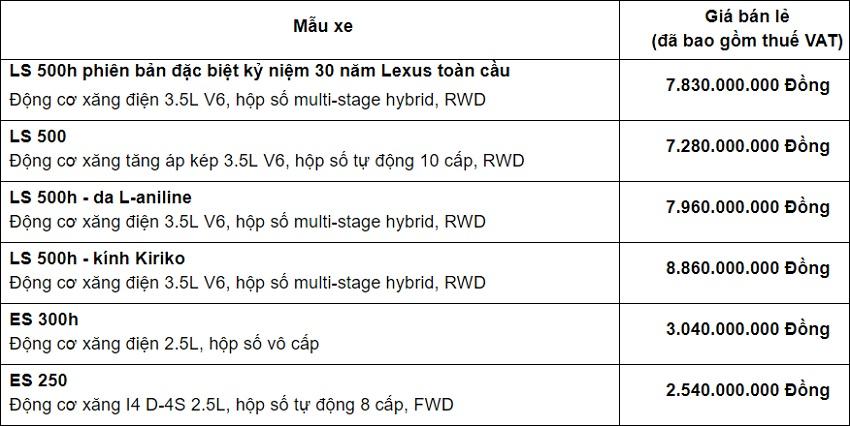 Bảng giá bộ đôi Lexus LS và ES 2020