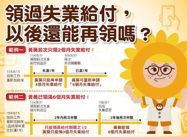 【生活分享】非志願離職,如何申請失業補助? - 再次請領