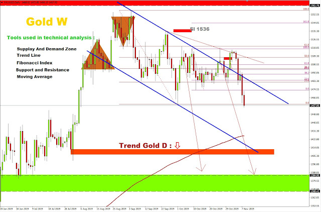 http://www.weekly-daily-analysis.co/2019/11/weekly-forex-forecast-novomber-11th.html
