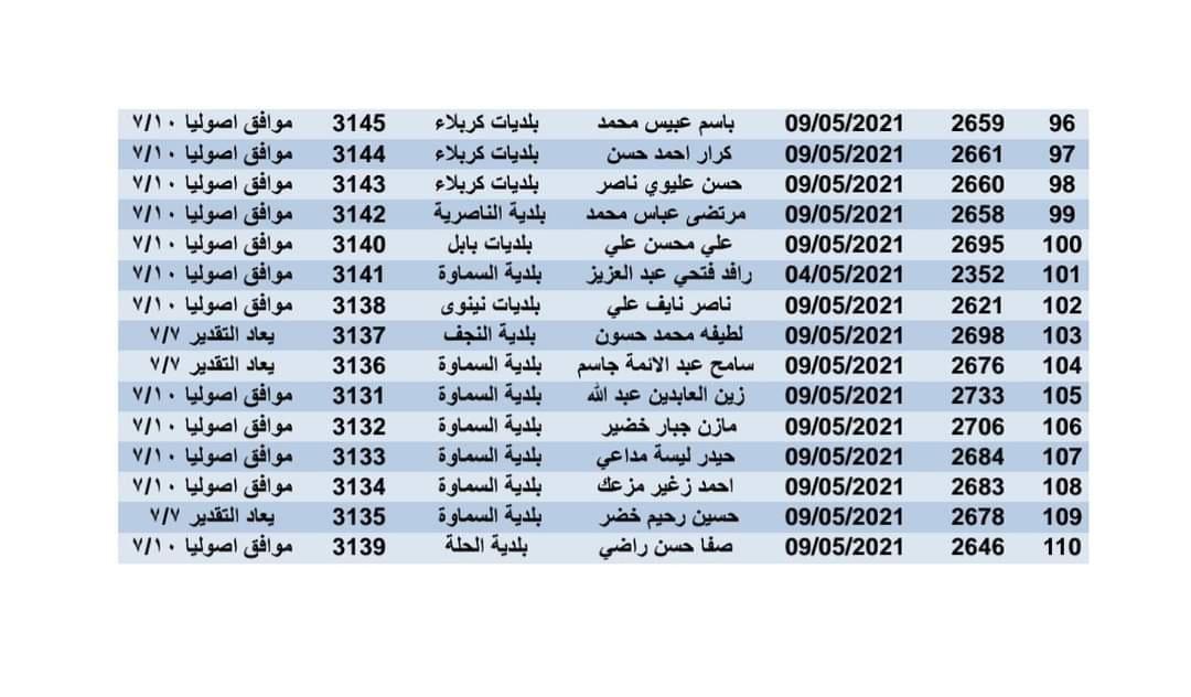 وزارة الاسكان تعلن اسماء قطع الاراضي كافة محافظات العراق تم الحصول الموافقة عليهم