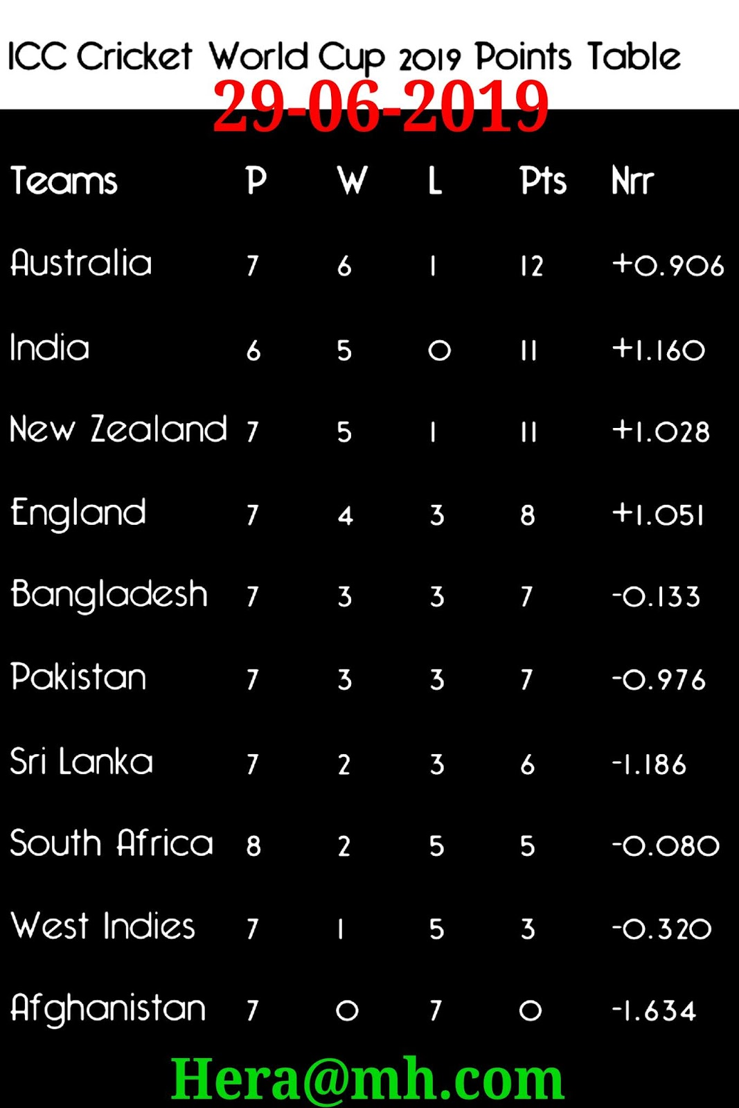 Icc World Cup Point Table 29 June 2019 Hera Mh Com