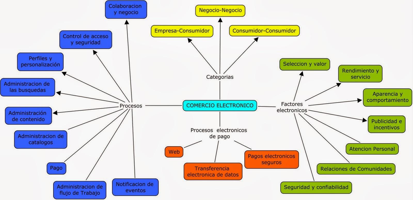 Sistemas de comercio electrónico   Tipos, proveedores y beneficios