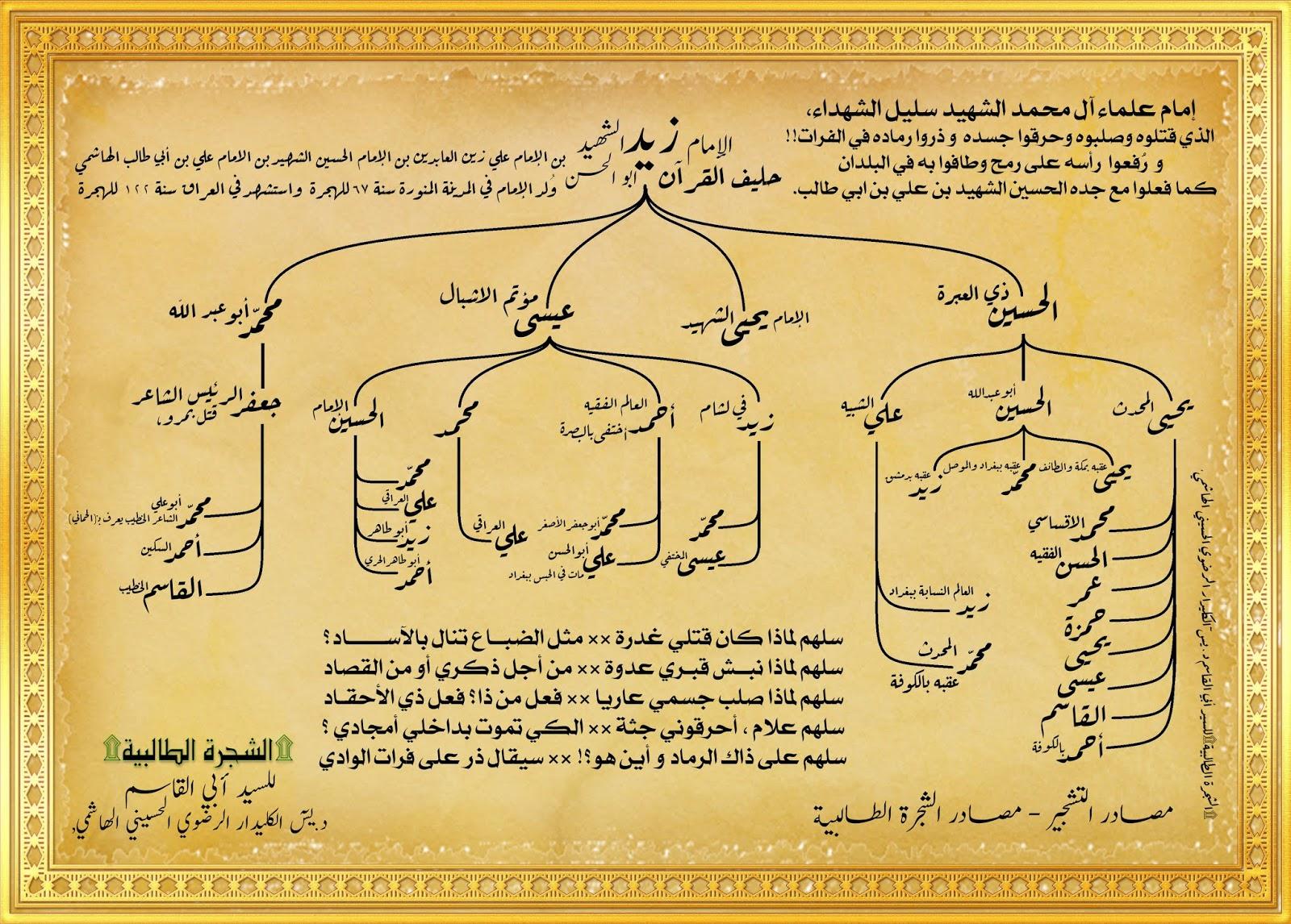 الشجرة الطالبية أعقاب الإمام زيد بن علي بن الحسين بن علي بن أبي
