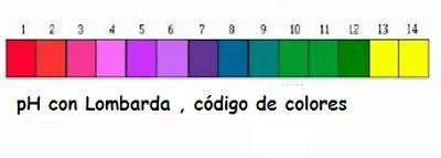 ph con Lombarda codigo de colores