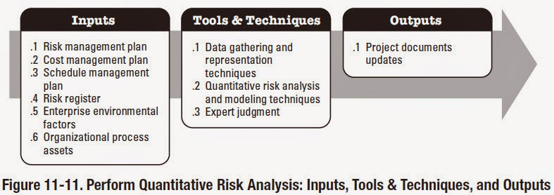 Knowledge is power Perform Quantitative Risk Analysis Inputs; Tools - quantitative risk analysis