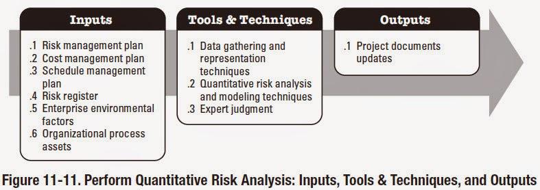 Knowledge is power Perform Quantitative Risk Analysis Inputs; Tools - quantitative risk analysis