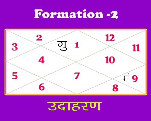 formation 2 of rajyoga in kundli