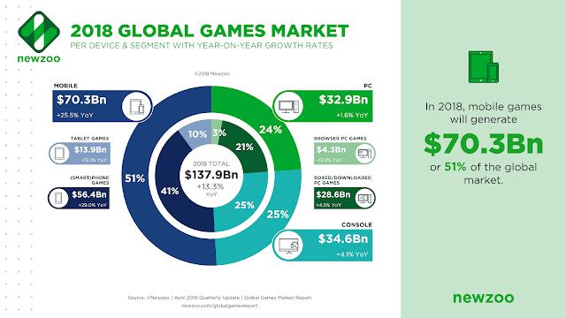 أرقام-عن-صناعة-الألعاب-في-هذا-العام