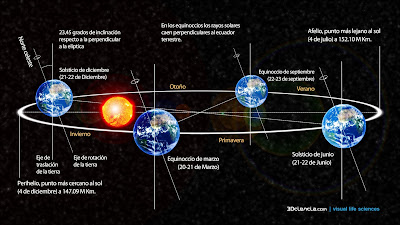 la tierra-orbita-terrestre-sol-planetas-estaciones-inclinacion-rotacion-traslacion-equinoccio-solsticio