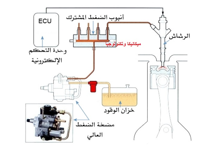 نظام حقن الوقود الالكتروني في محركات الديزل Pdf كتاب حقن الوقود