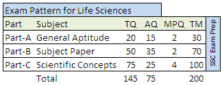 CSIR NET Exam 2016 pattern for Life Sciences