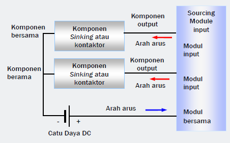 Gambar 11.7b: Modul Input DC (Current Sourcing)