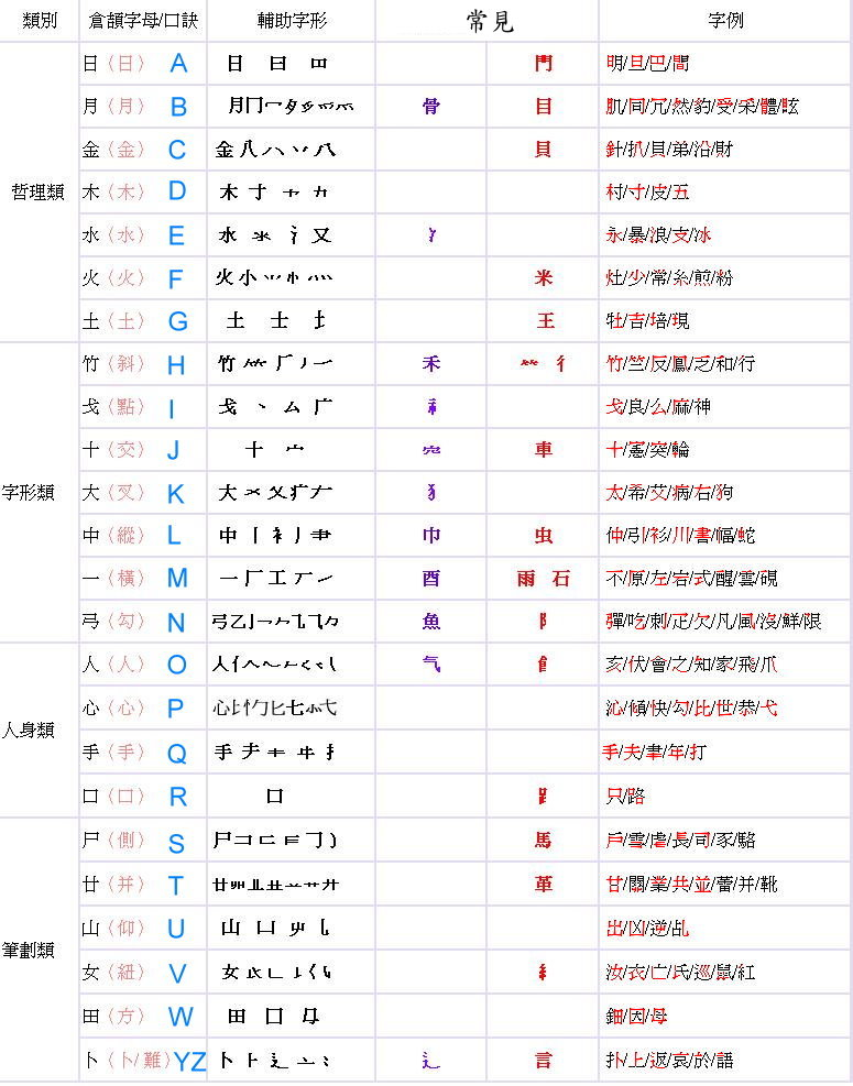 Topic8:倉頡輸入法教學   民生國中電腦教室學習網