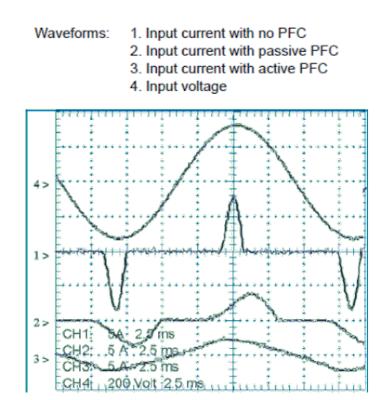PFC waveform comparisons
