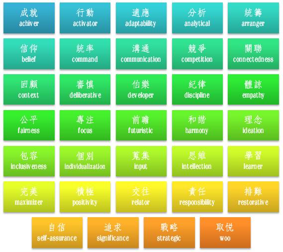 三十四種主導特質